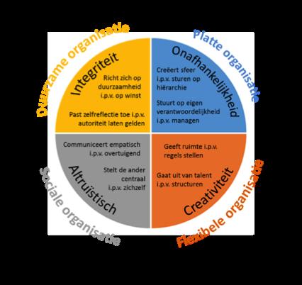 4-intrinsieke-waarden voor duurzaam persoonlijk leiderschap