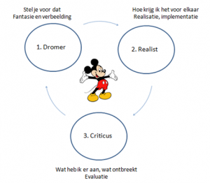 Disney creativiteit strategie